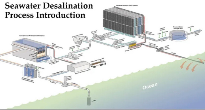 Corpus Christi council OKs desalination plant